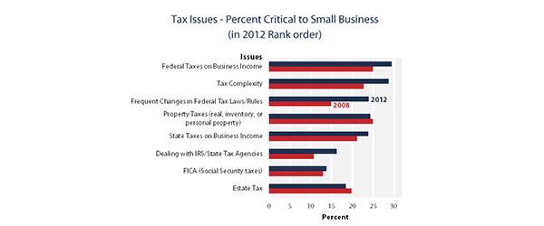 small charts